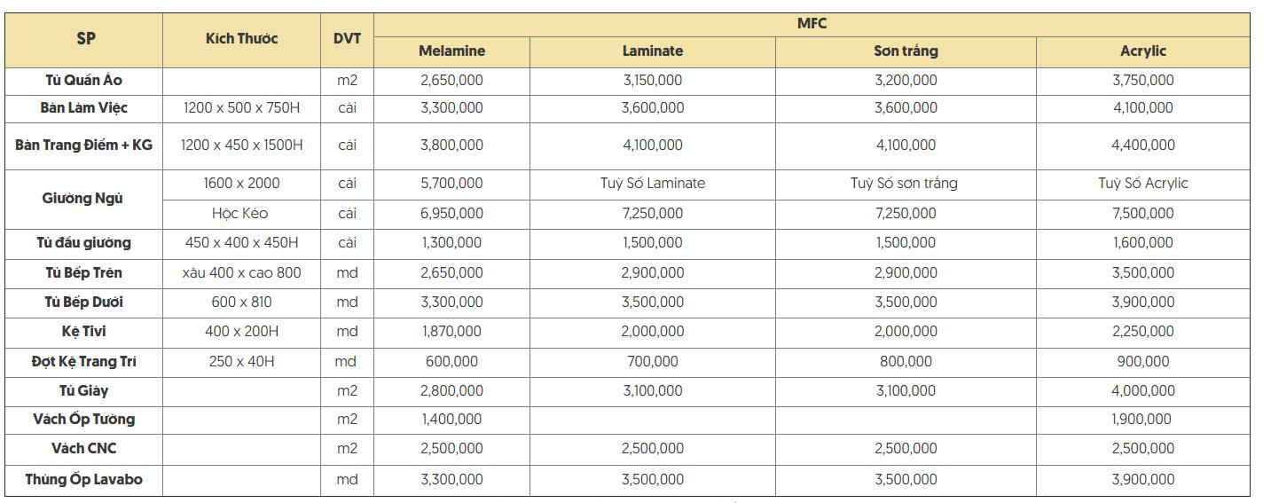 Bảng giá nội thất với các loại bề mặt